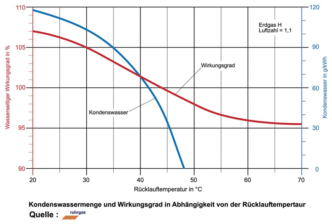 heizungsbetrieb.de | Brennwert und Heizwert